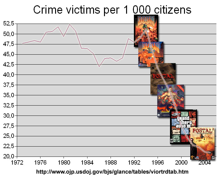 Crime victims per 1000 citizens